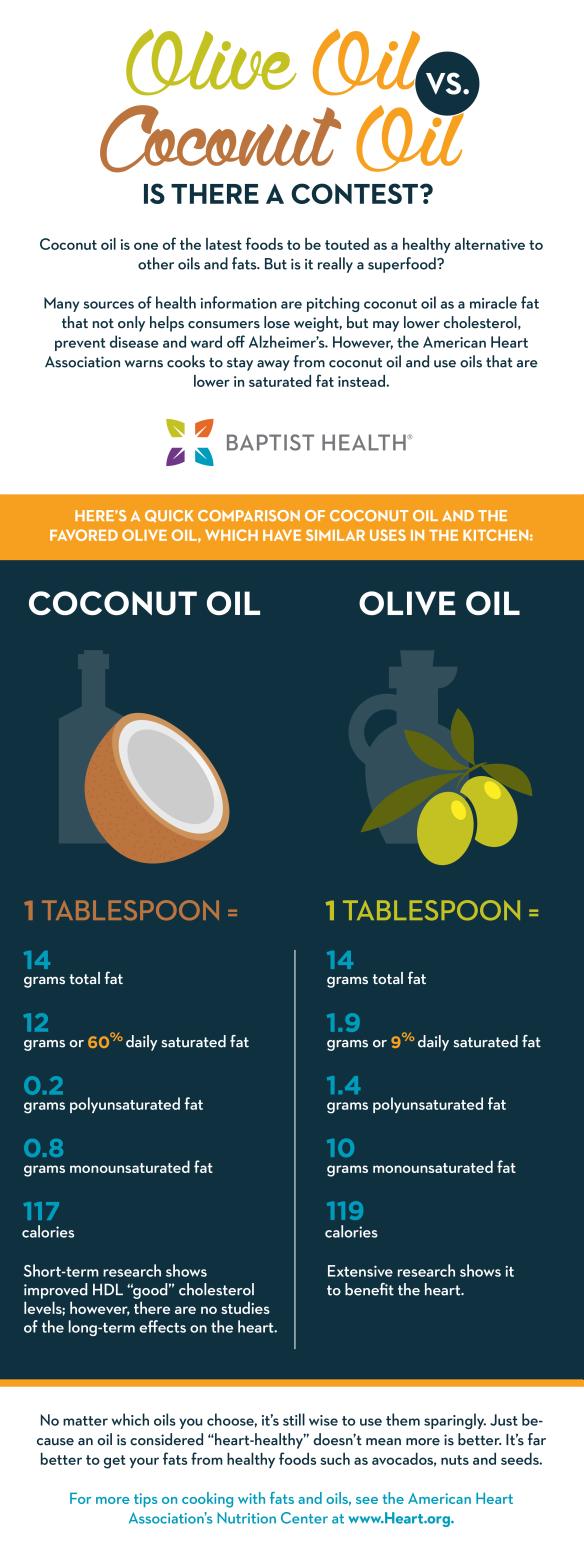 Olive oil versus Coconut Oil